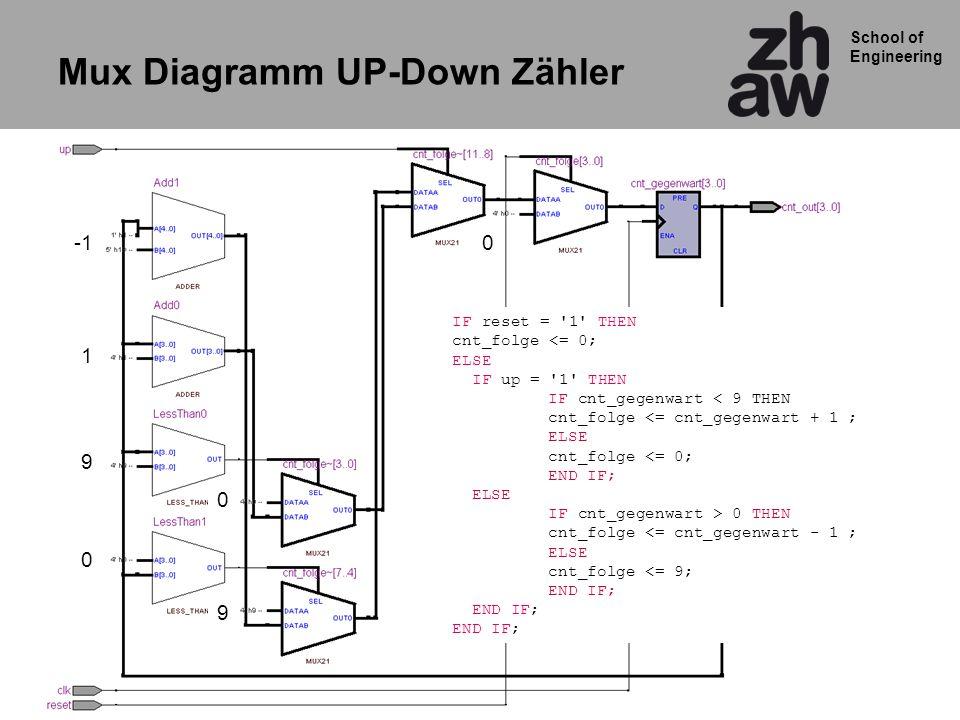 Mux Diagramm UP-Down Zähler