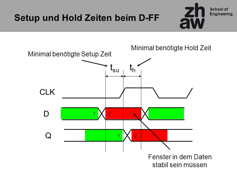 Setup und Hold Zeiten beim D-FF