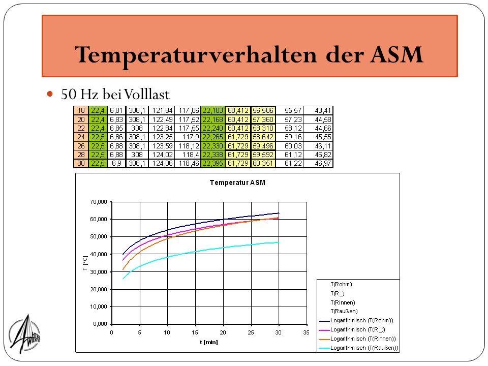 Temperaturverhalten der ASM