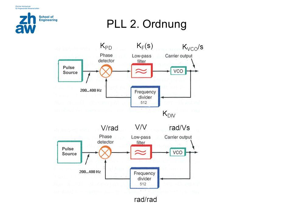 PLL 2. Ordnung KVCO/s KF(s) KPD KDIV V/rad V/V rad/Vs rad/rad