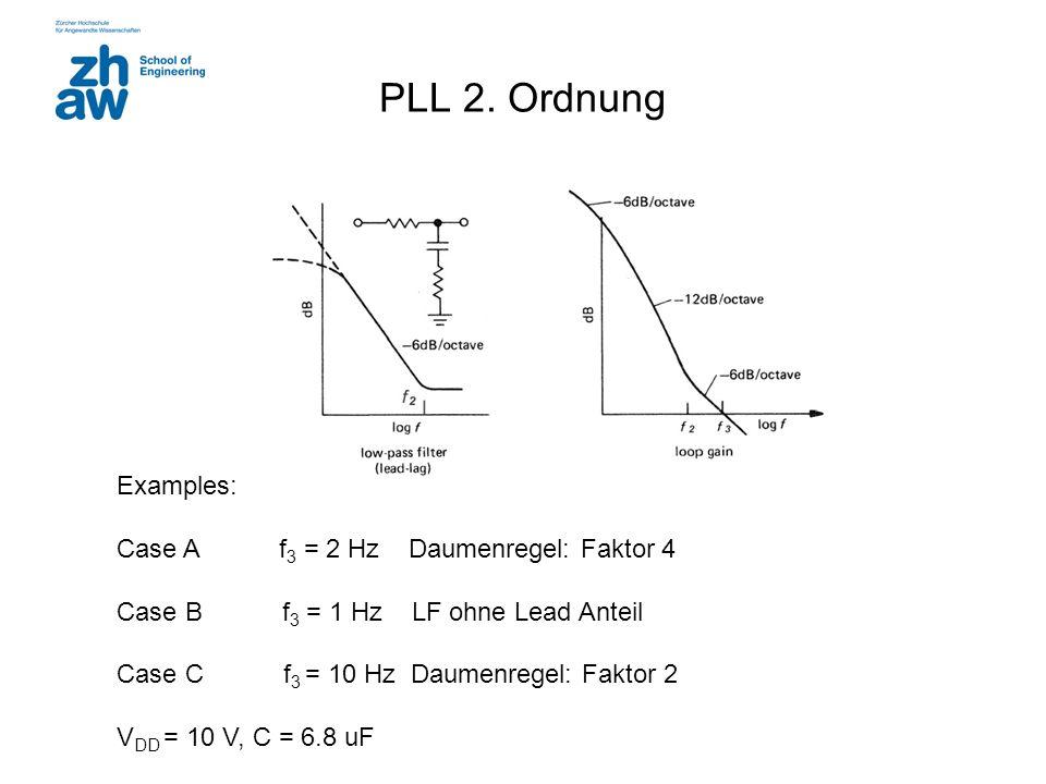 PLL 2. Ordnung Examples: Case A f3 = 2 Hz Daumenregel: Faktor 4