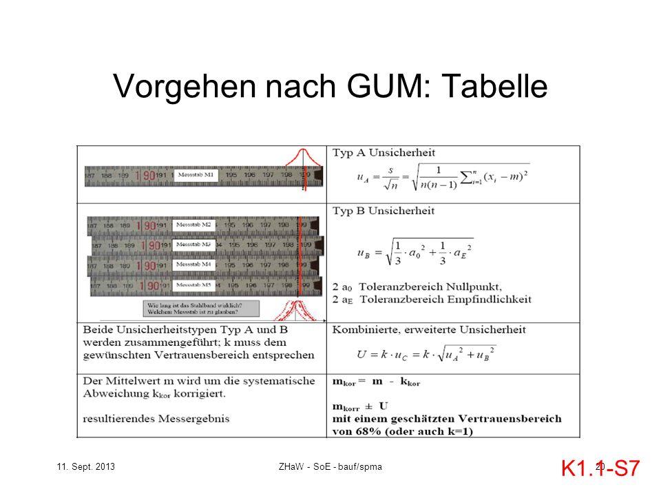 Vorgehen nach GUM: Tabelle