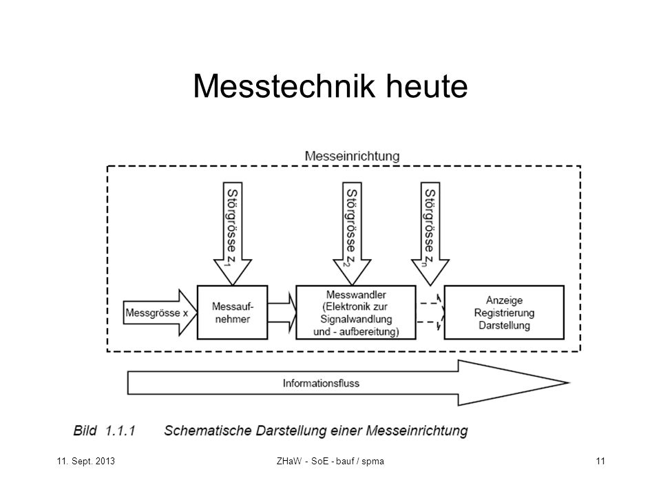Messtechnik heute 11. Sept. 2013 ZHaW - SoE - bauf / spma