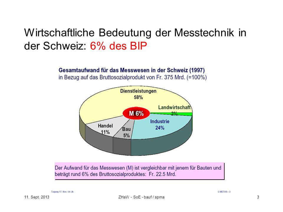 Wirtschaftliche Bedeutung der Messtechnik in der Schweiz: 6% des BIP
