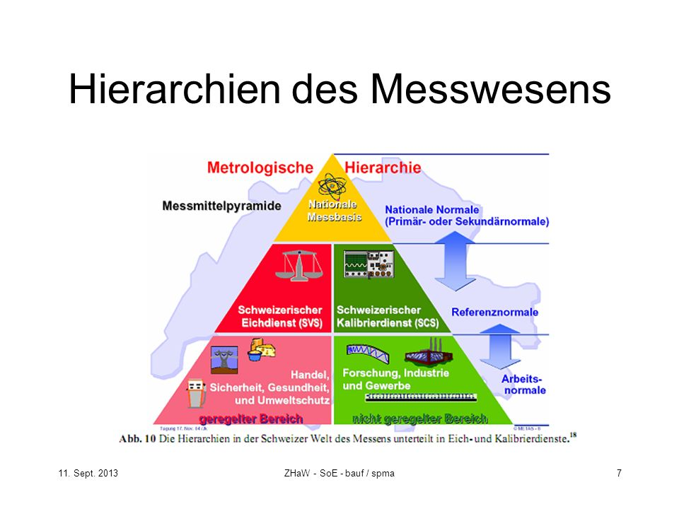 Hierarchien des Messwesens