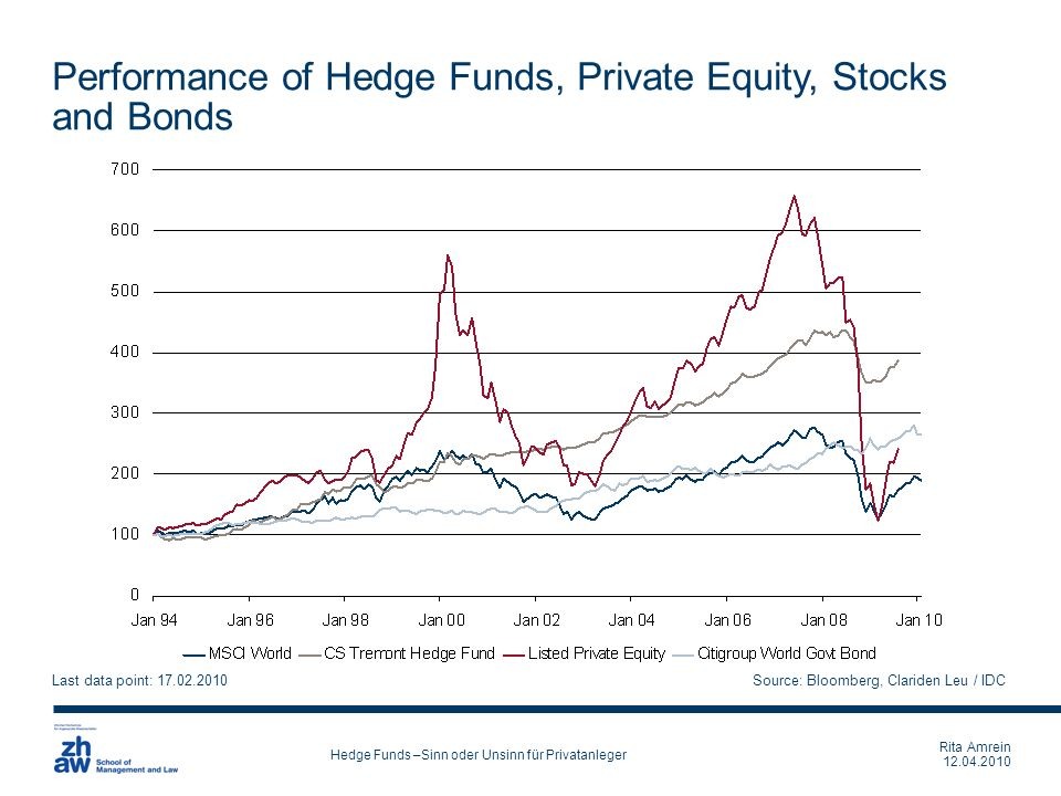 Performance of Hedge Funds, Private Equity, Stocks and Bonds