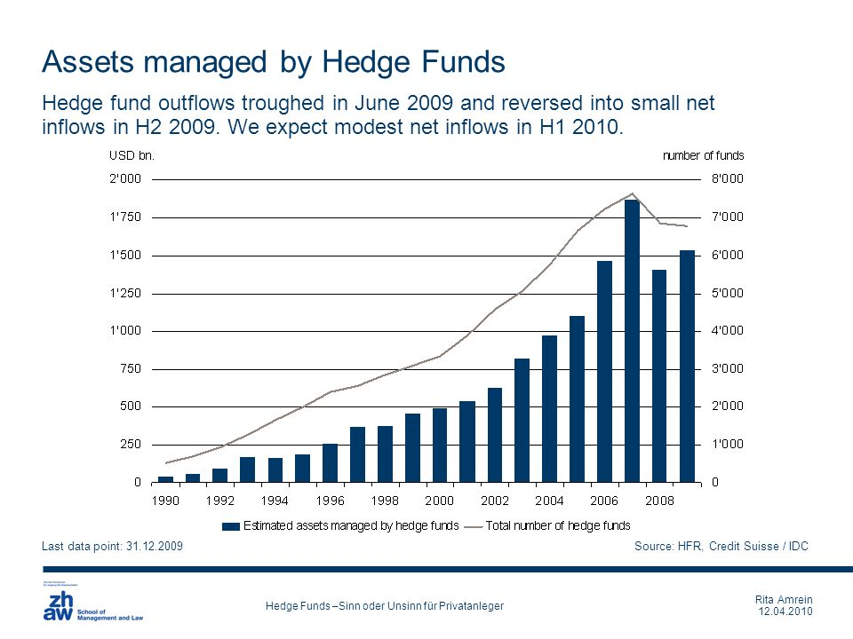 Assets managed by Hedge Funds