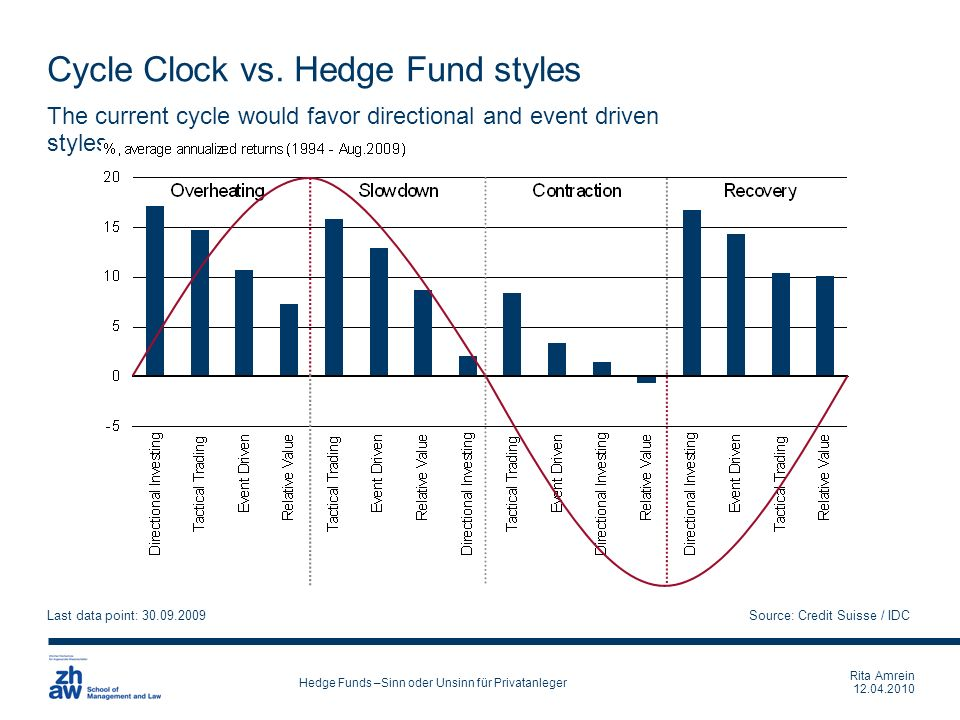 Cycle Clock vs. Hedge Fund styles