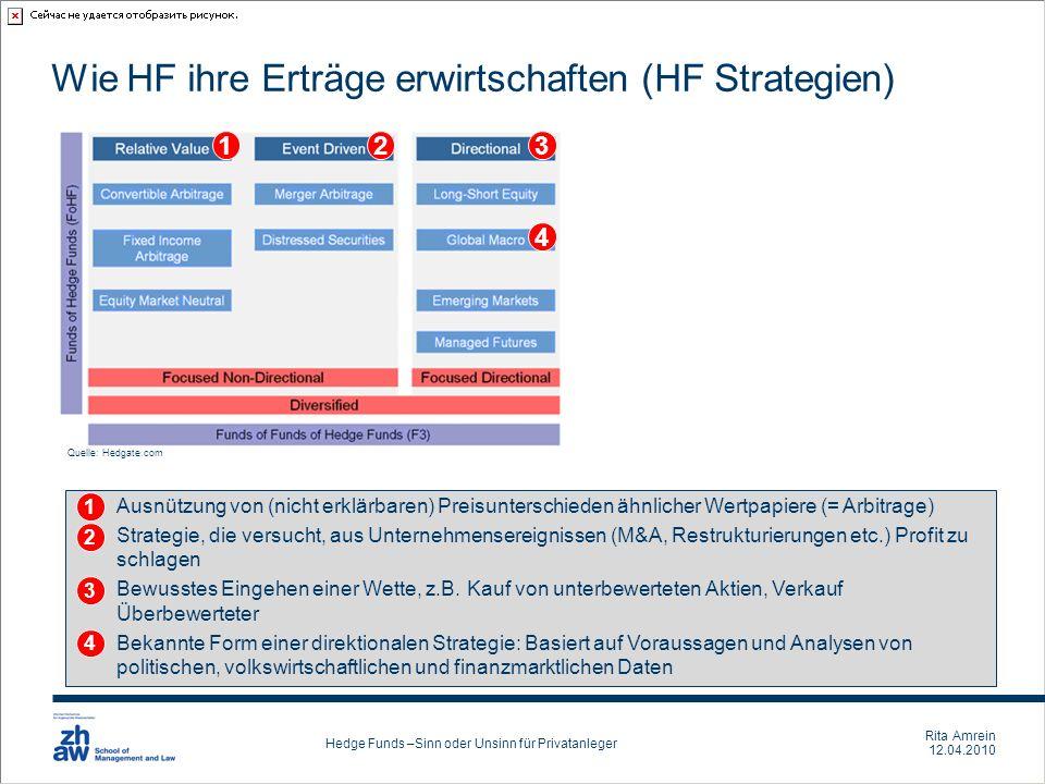 Wie HF ihre Erträge erwirtschaften (HF Strategien)
