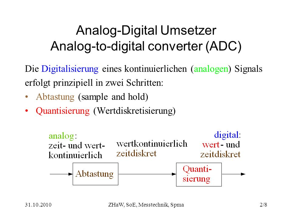 Analog-Digital Umsetzer Analog-to-digital converter (ADC)