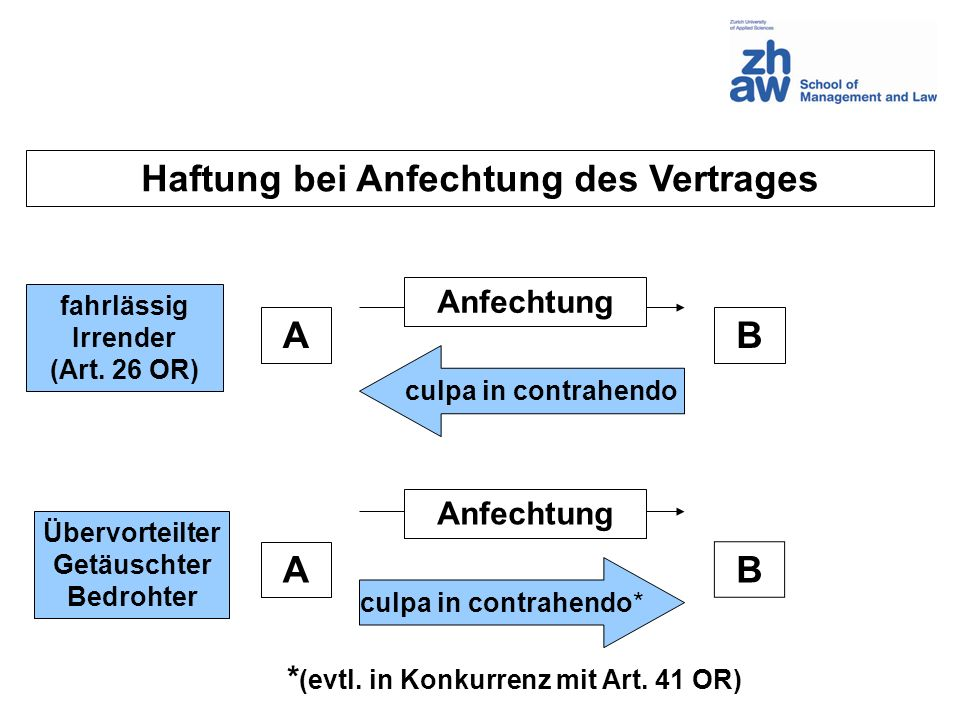 Haftung bei Anfechtung des Vertrages A B A B