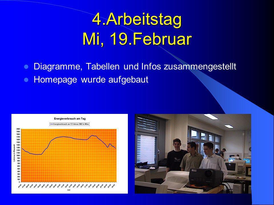 4.Arbeitstag Mi, 19.Februar Diagramme, Tabellen und Infos zusammengestellt Homepage wurde aufgebaut