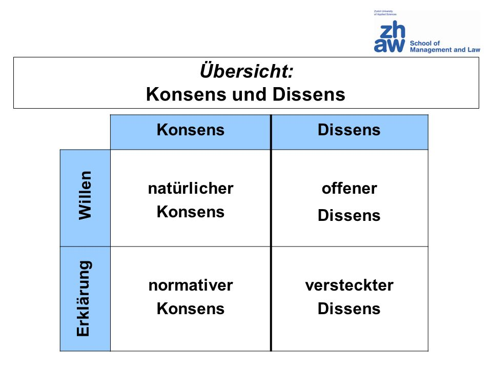 Übersicht: Konsens und Dissens