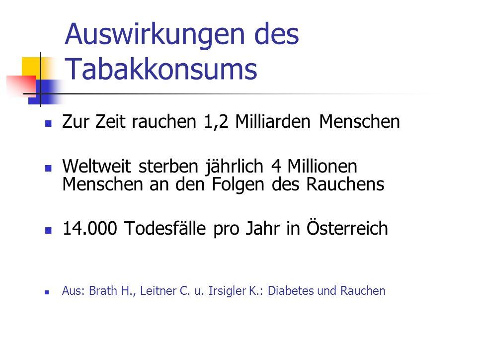 Auswirkungen des Tabakkonsums