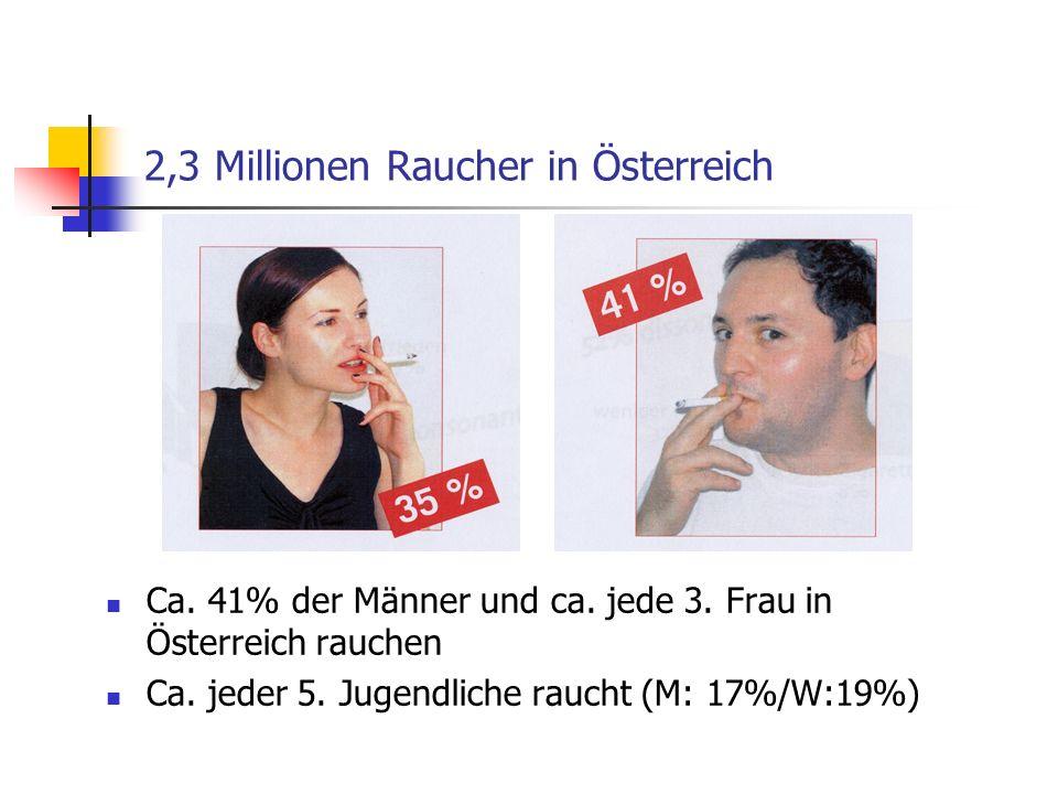 2,3 Millionen Raucher in Österreich