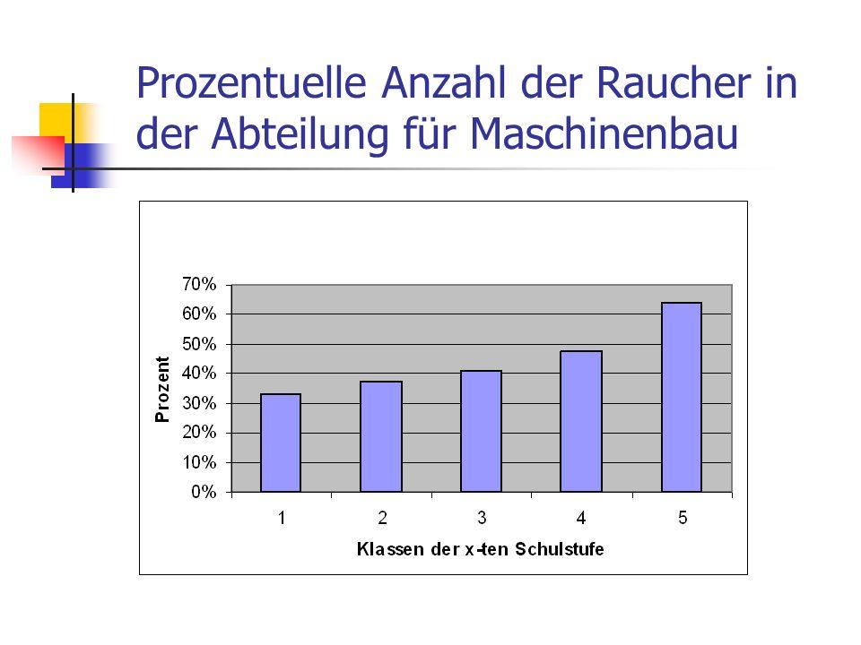 Prozentuelle Anzahl der Raucher in der Abteilung für Maschinenbau