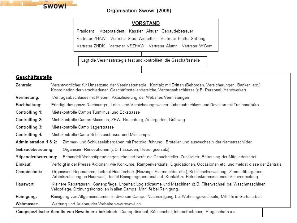 Organisation Swowi (2009) VORSTAND