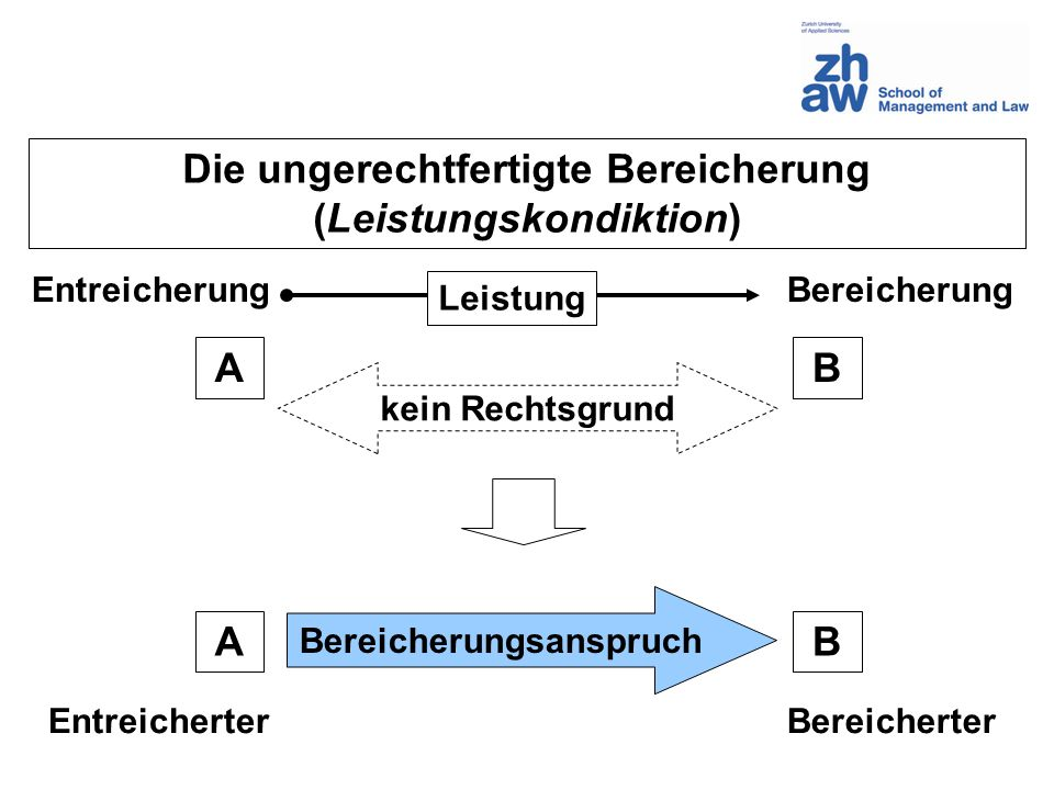 Die ungerechtfertigte Bereicherung (Leistungskondiktion) A B A B