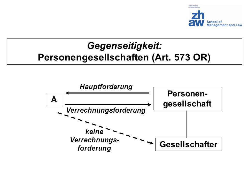 Personengesellschaften (Art. 573 OR) Personen-gesellschaft