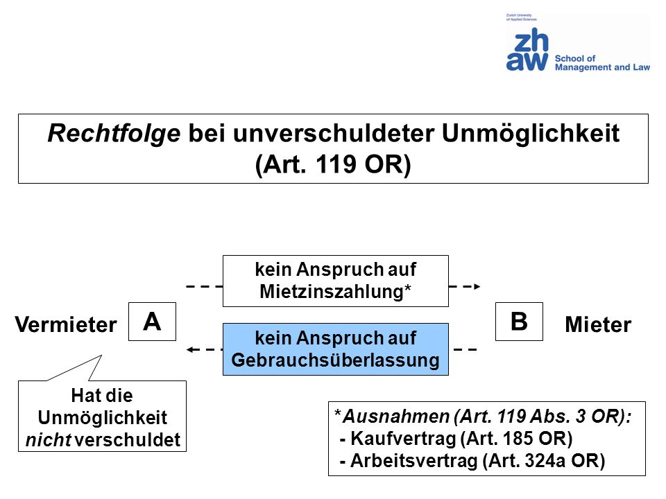 Rechtfolge bei unverschuldeter Unmöglichkeit (Art. 119 OR) A B