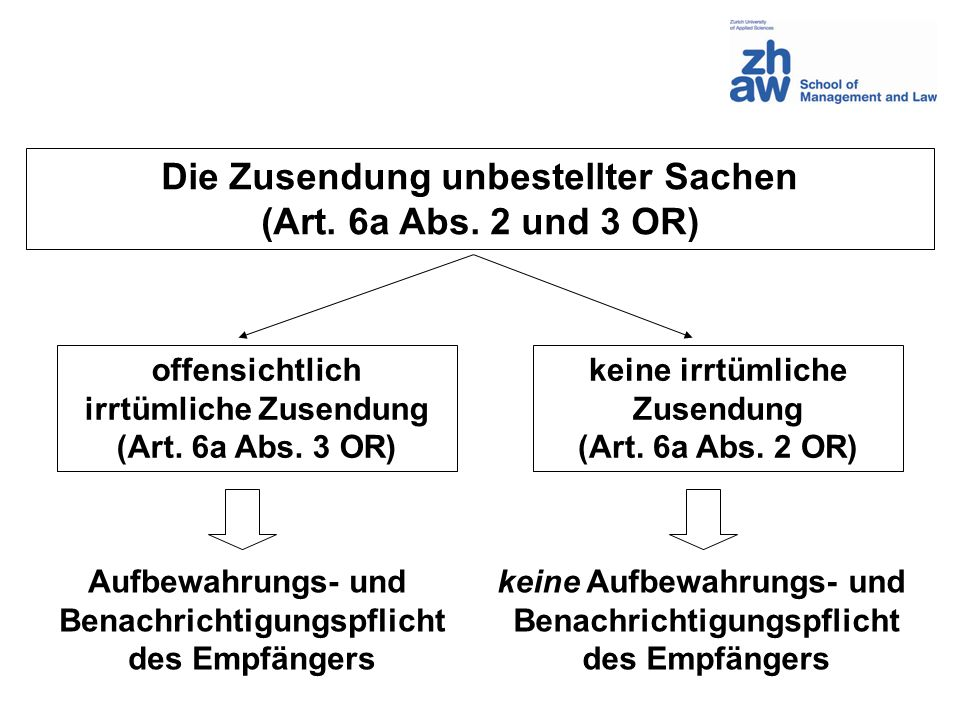 Die Zusendung unbestellter Sachen (Art. 6a Abs. 2 und 3 OR)