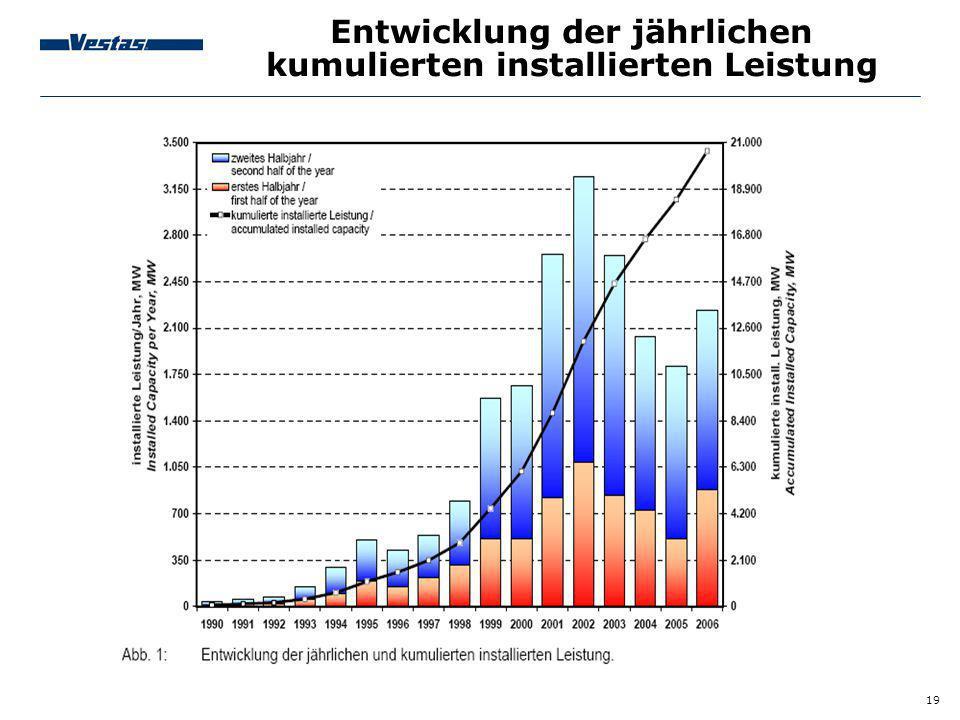 Entwicklung der jährlichen kumulierten installierten Leistung