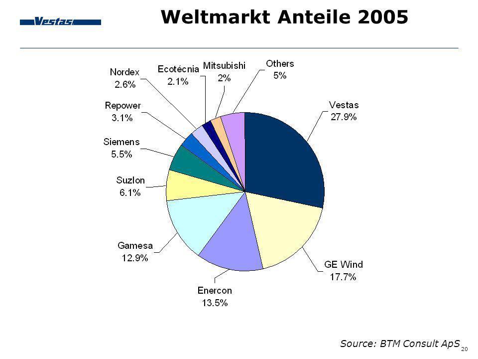 Weltmarkt Anteile 2005 Source: BTM Consult ApS