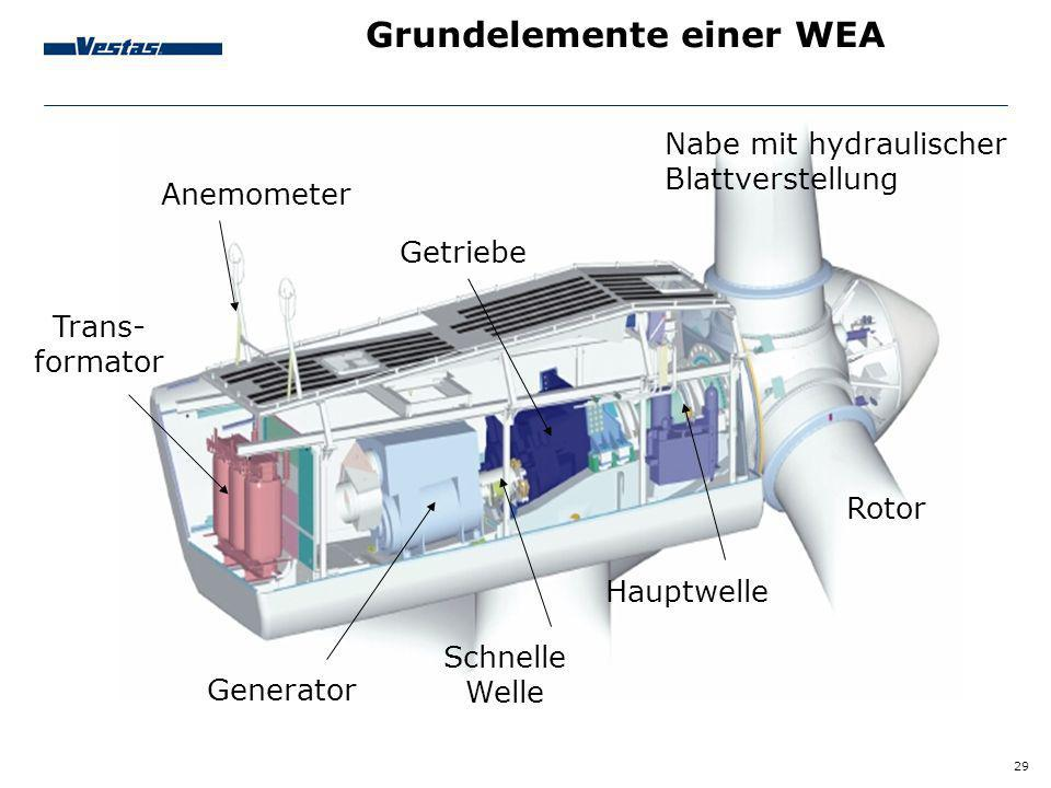 Grundelemente einer WEA