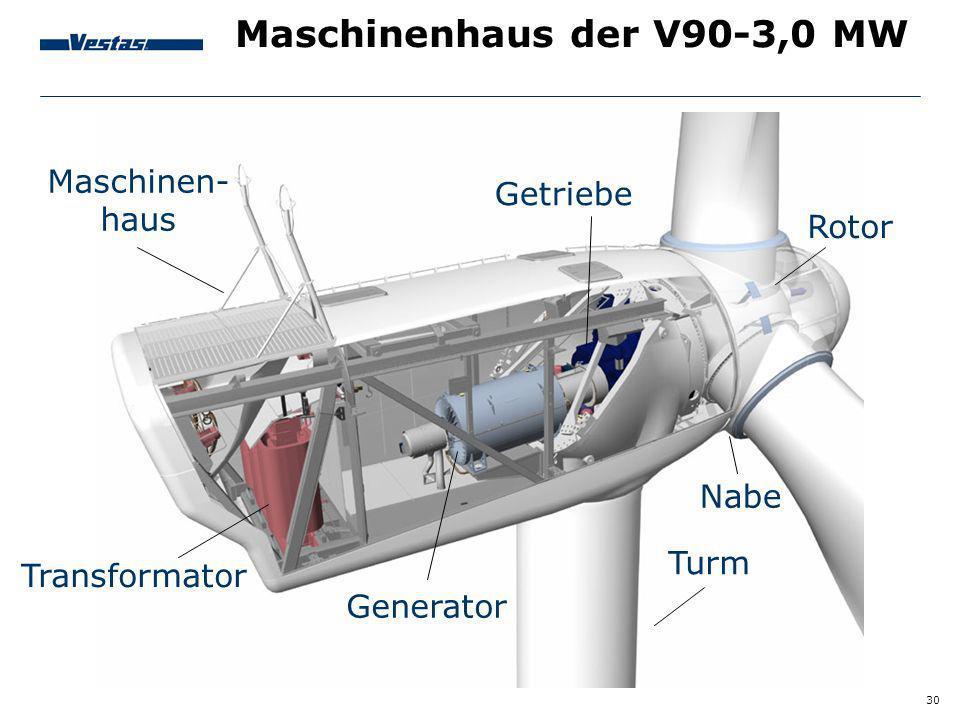 Maschinenhaus der V90-3,0 MW