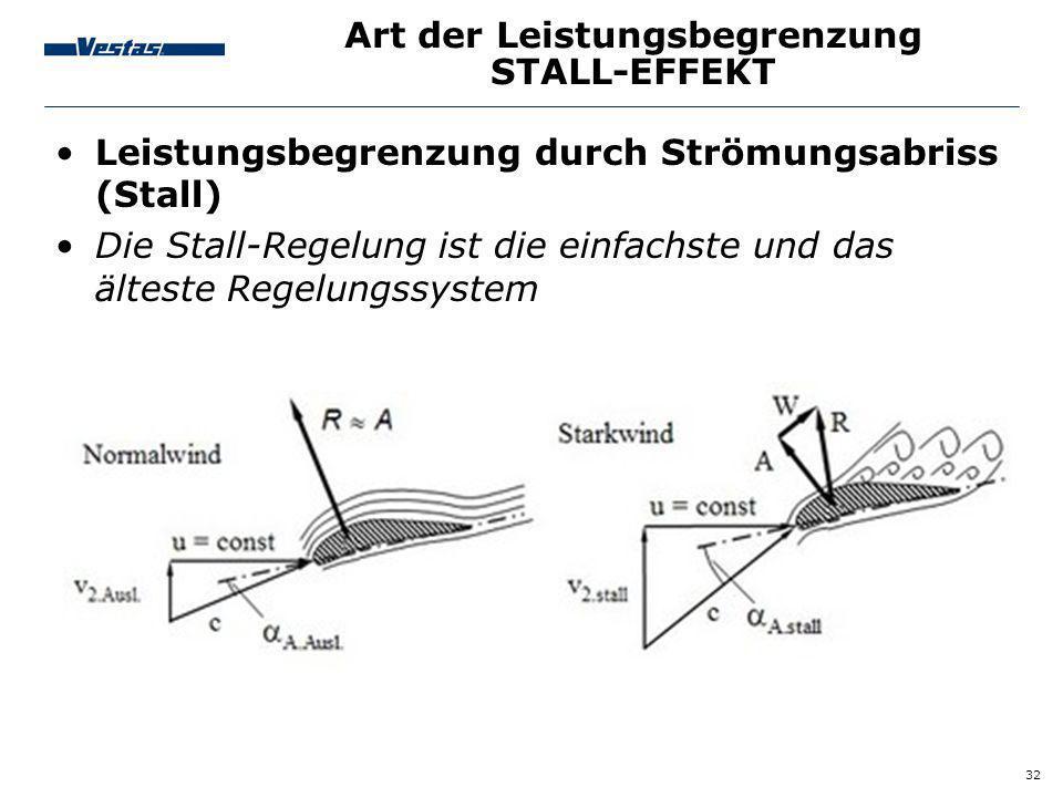 Art der Leistungsbegrenzung STALL-EFFEKT