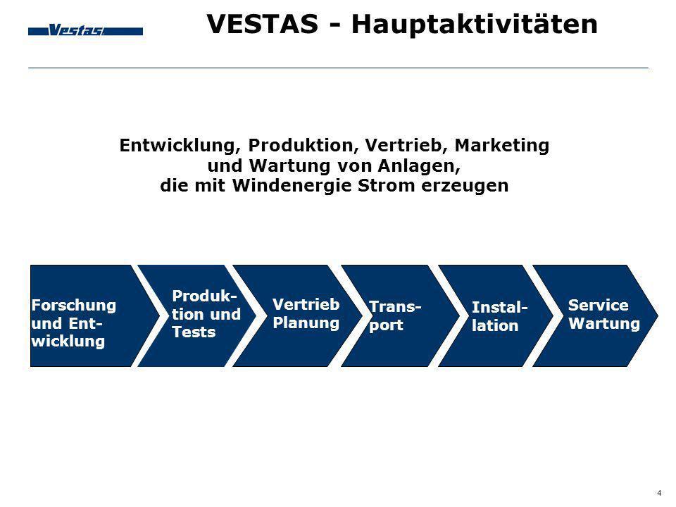 VESTAS - Hauptaktivitäten