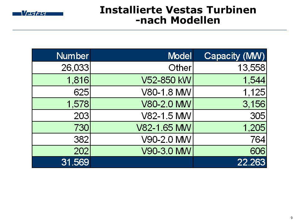 Installierte Vestas Turbinen -nach Modellen