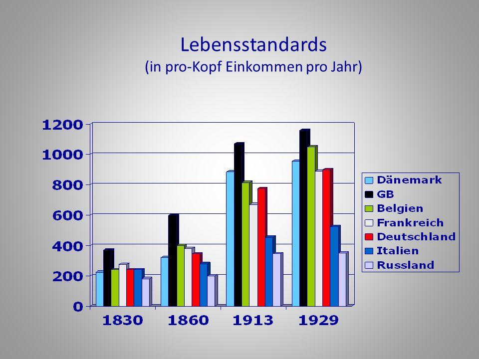 Lebensstandards (in pro-Kopf Einkommen pro Jahr)