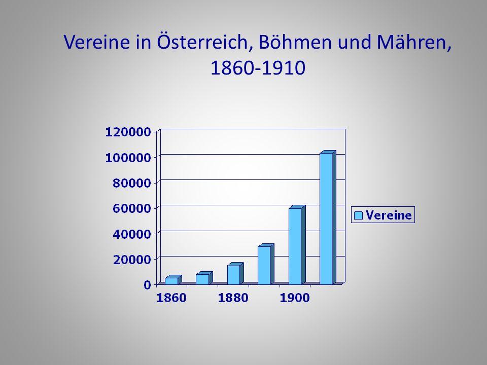 Vereine in Österreich, Böhmen und Mähren, 1860-1910