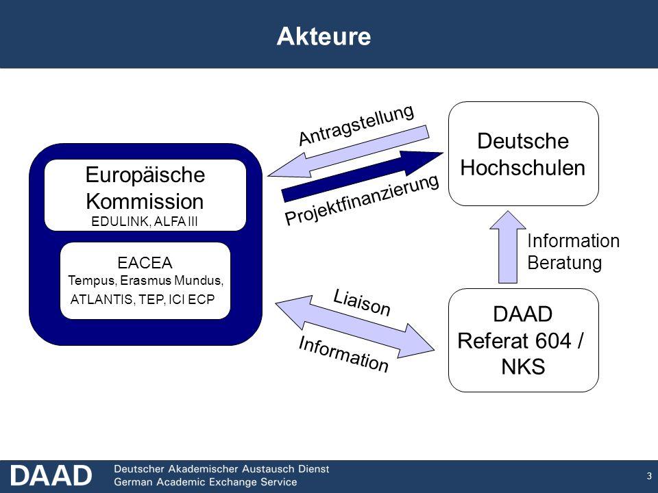 Akteure Deutsche Hochschulen Europäische Kommission DAAD