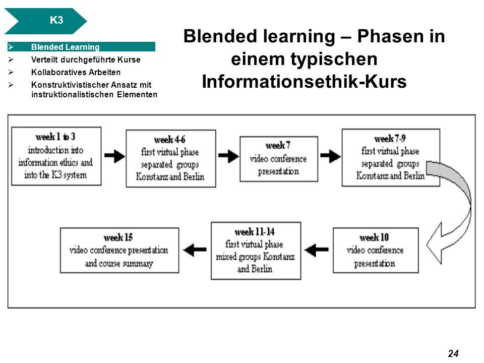 Blended learning – Phasen in einem typischen Informationsethik-Kurs