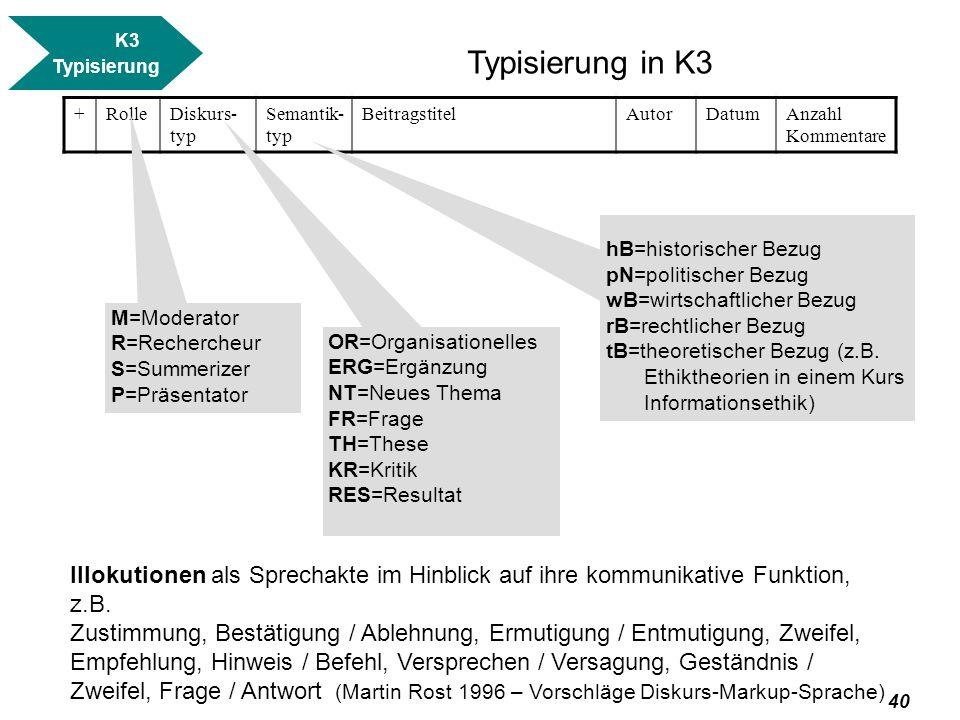K3 Typisierung. Typisierung in K3. + Rolle. Diskurs-typ. Semantik-typ. Beitragstitel. Autor.