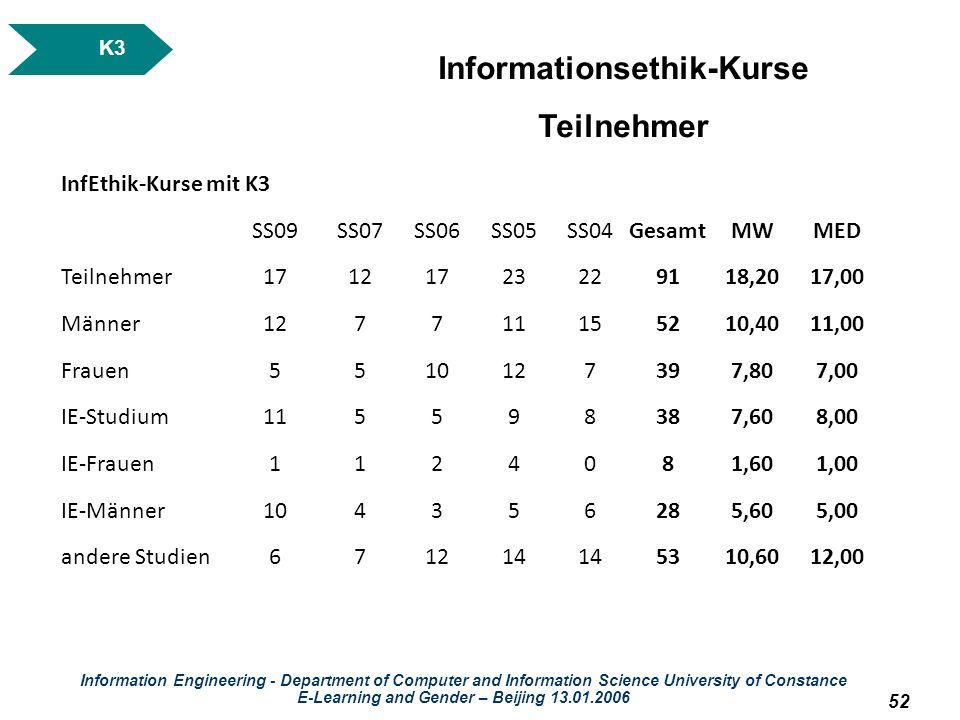 Informationsethik-Kurse E-Learning and Gender – Beijing 13.01.2006