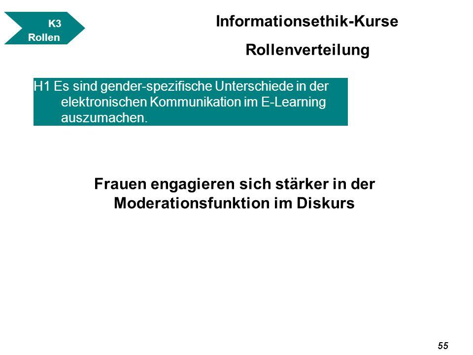 Informationsethik-Kurse Rollenverteilung