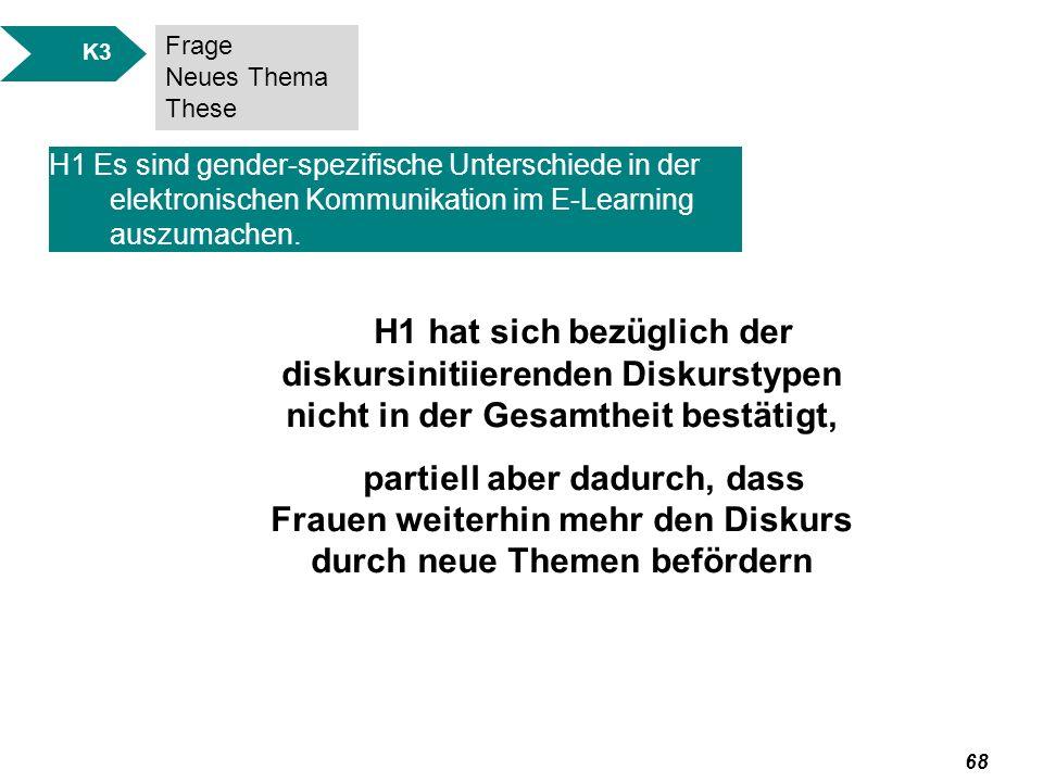 K3 Frage. Neues Thema. These. H1 Es sind gender-spezifische Unterschiede in der elektronischen Kommunikation im E-Learning auszumachen.