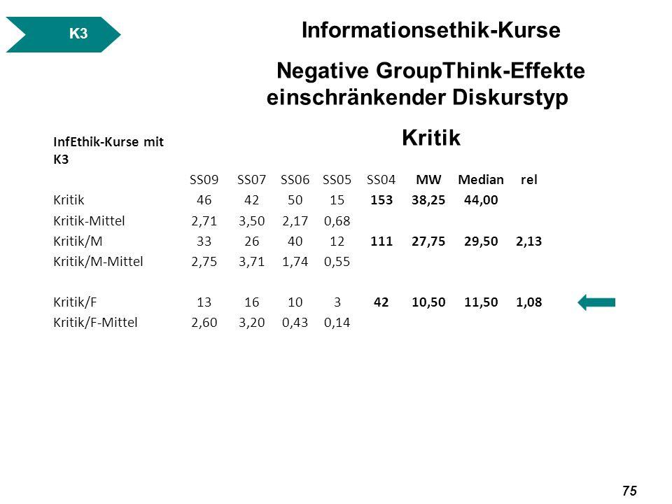 Informationsethik-Kurse
