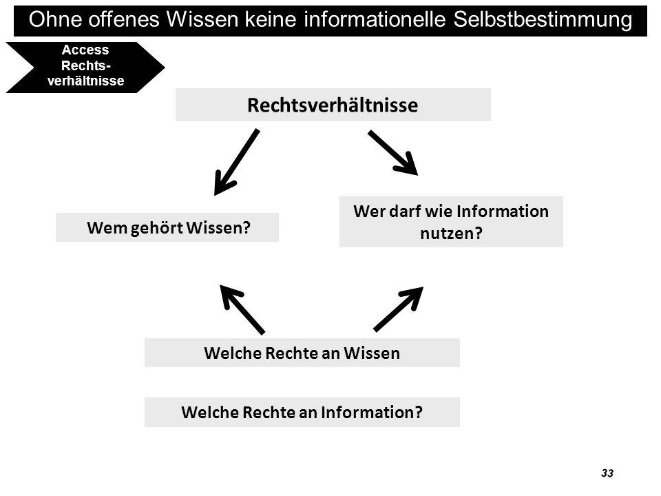 Rechtsverhältnisse Wer darf wie Information nutzen Wem gehört Wissen