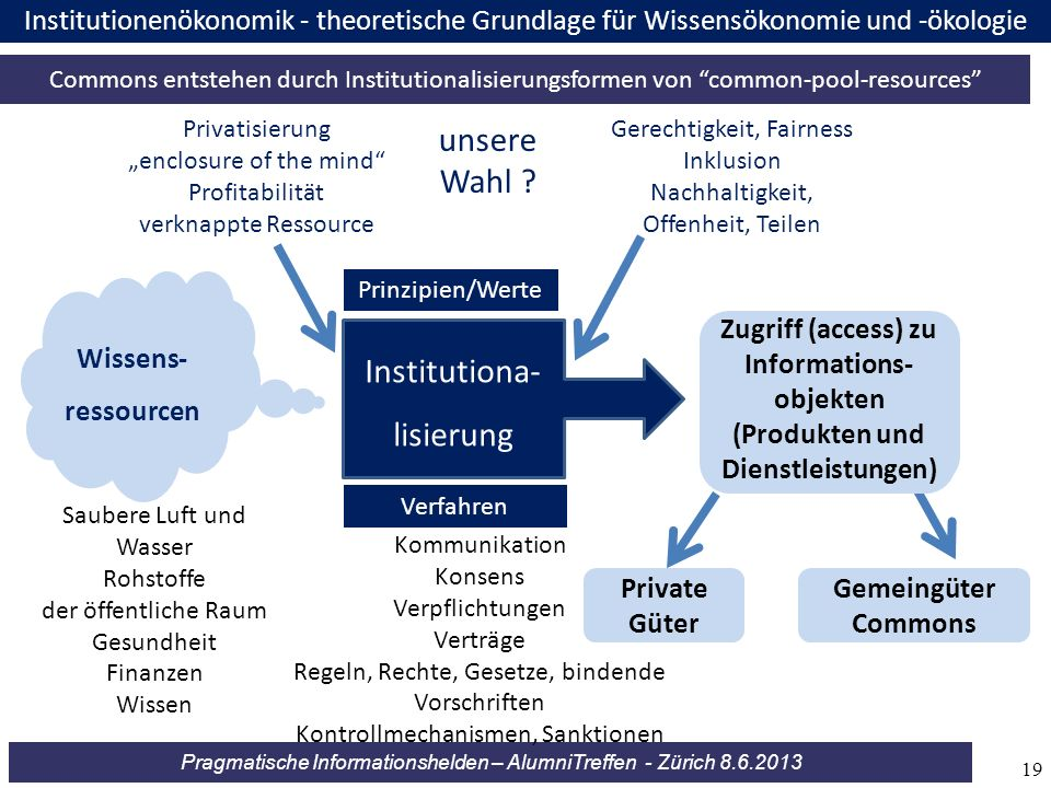 unsere Wahl Institutiona- Commons lisierung