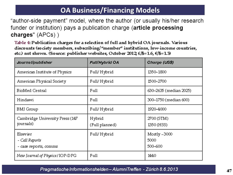 OA Business/Financing Models