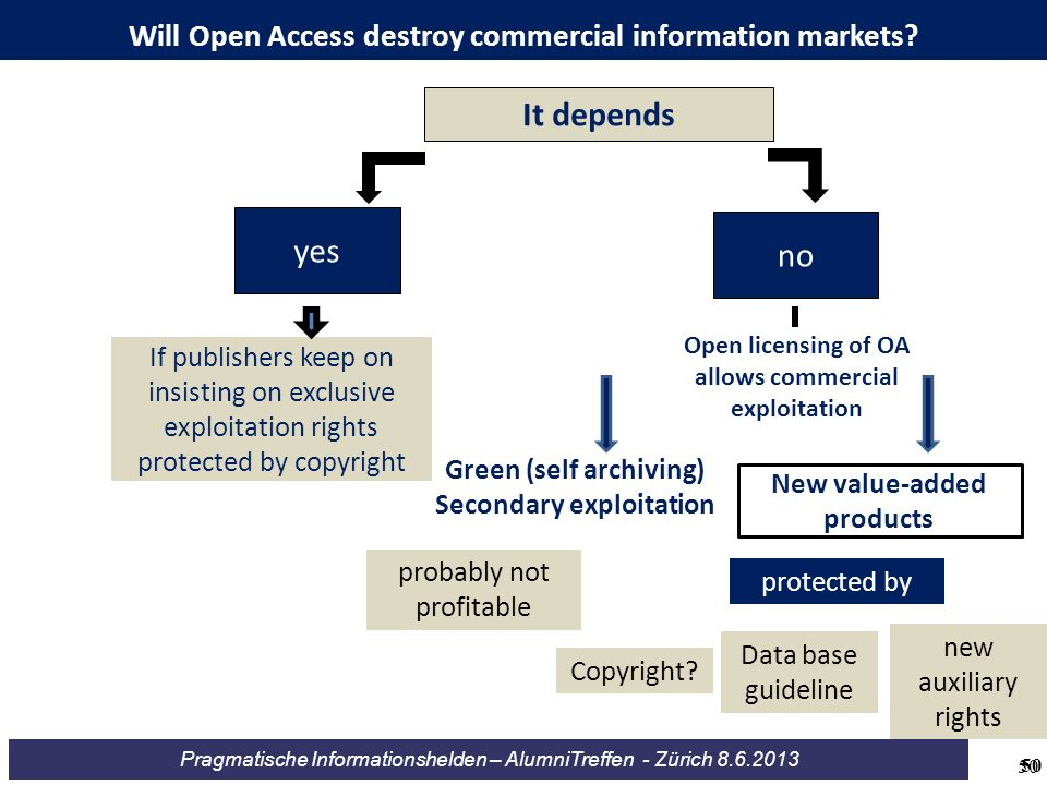 Will Open Access destroy commercial information markets