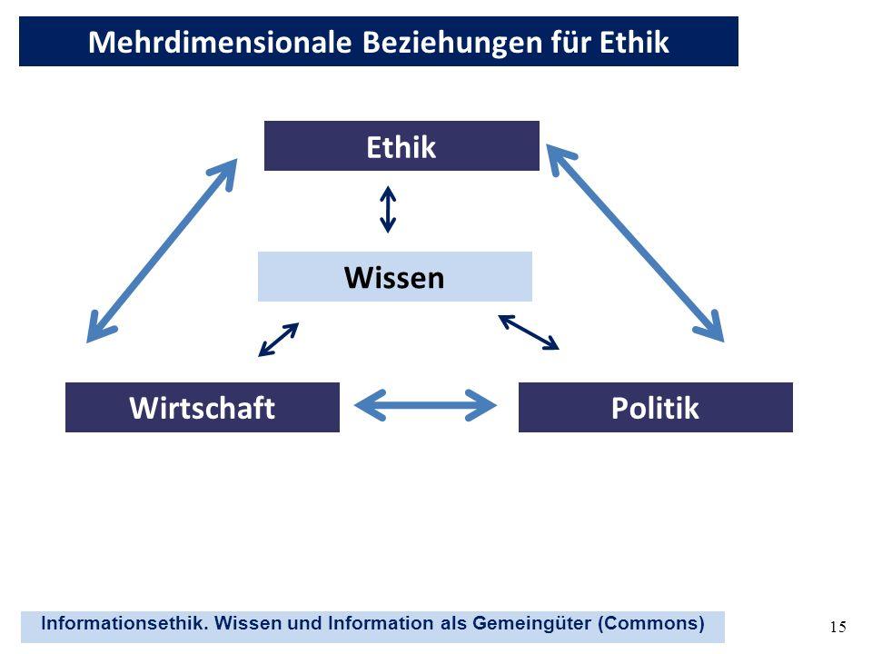 Mehrdimensionale Beziehungen für Ethik Ethik Wissen Wirtschaft Politik