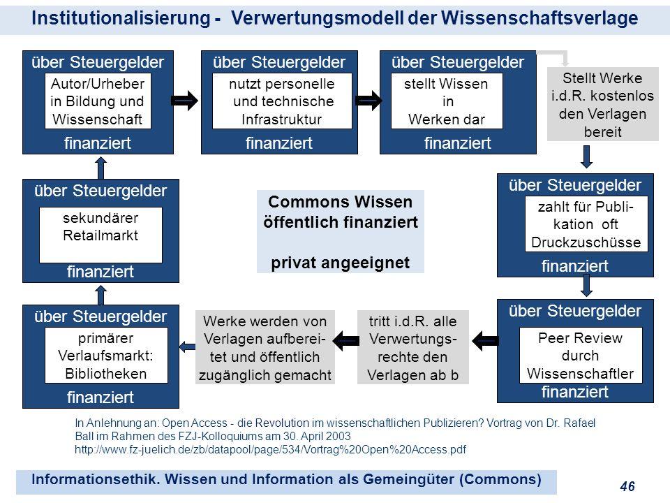 Institutionalisierung - Verwertungsmodell der Wissenschaftsverlage