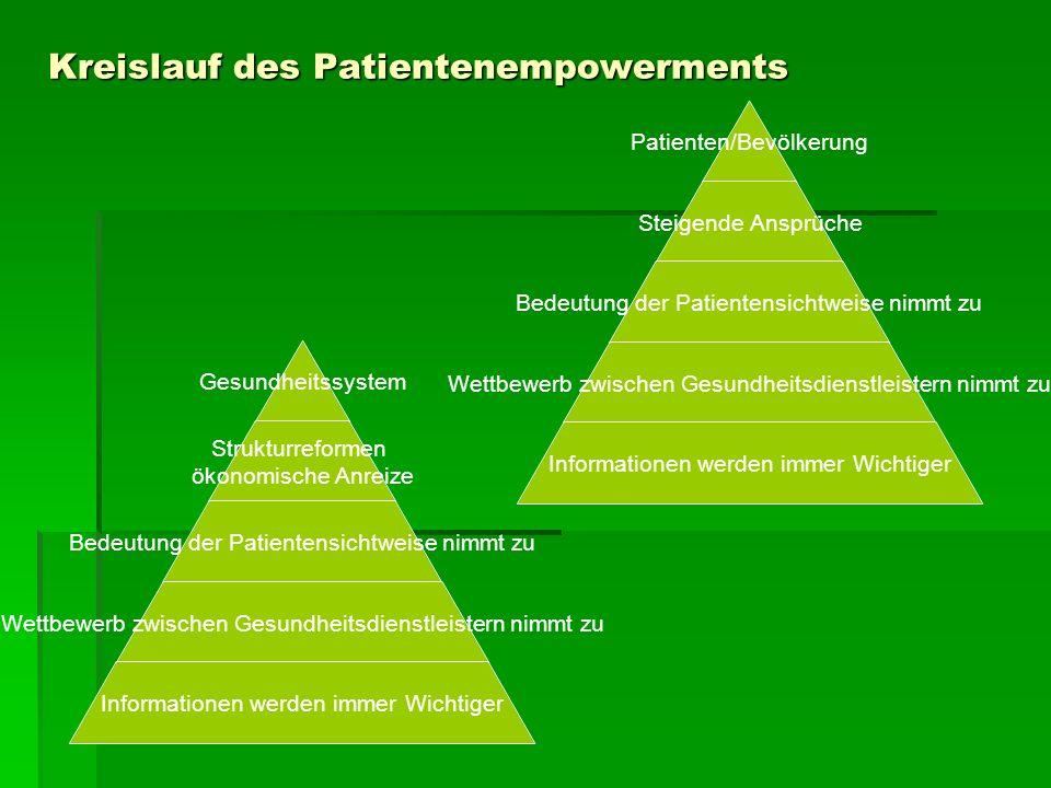 Kreislauf des Patientenempowerments