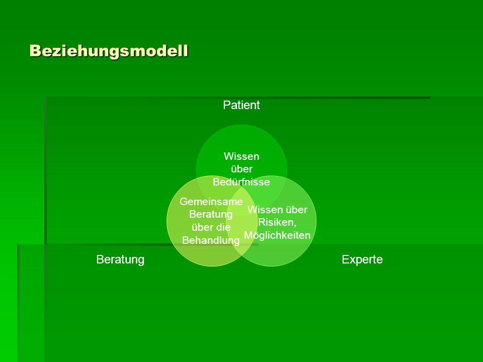 Beziehungsmodell Wissen über Bedürfnisse