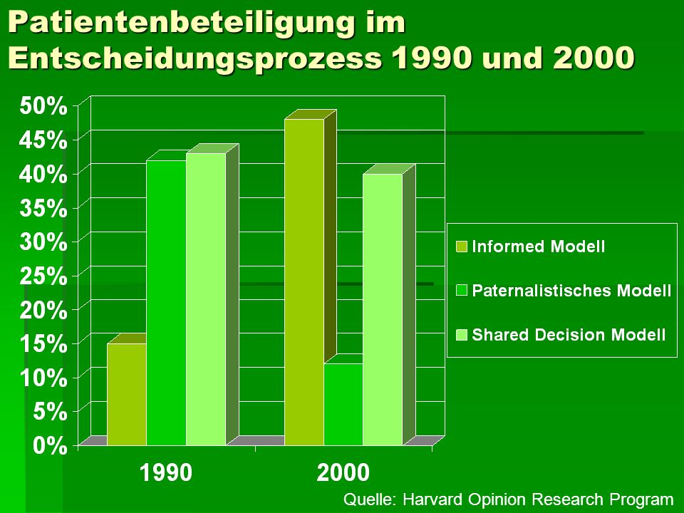 Patientenbeteiligung im Entscheidungsprozess 1990 und 2000
